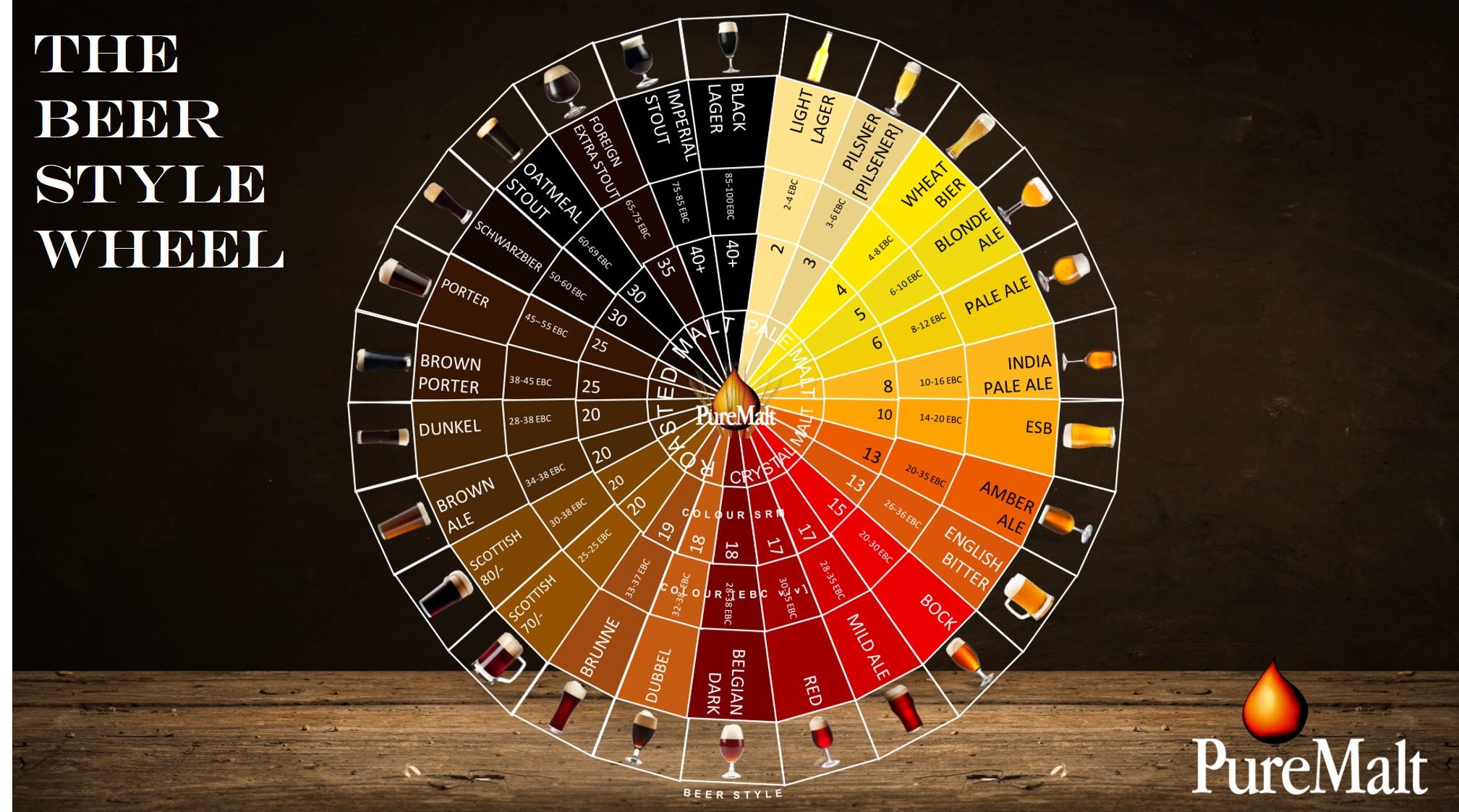 Beer Style Wheel