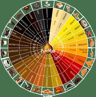 PureMalt Flavour Wheel.png